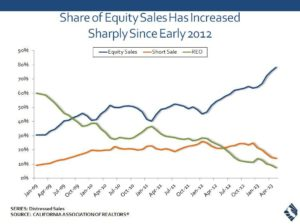 Equity share 0513