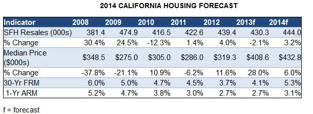 2014 California Housing Forecast