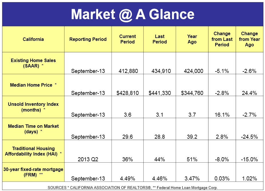 California Market at a Glance 1013