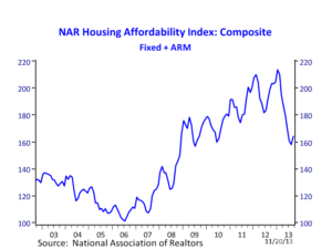 housing affordability 112113