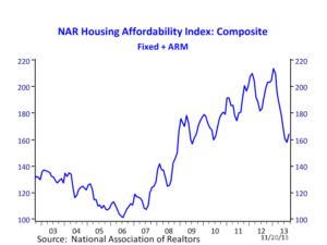 housing affordability 112113