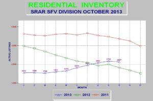 San Fernando Valley Real Estate Inventory Levels November 2013