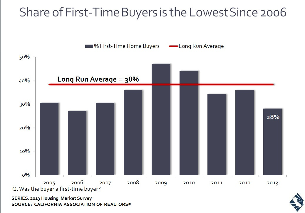 Share first time buyers 2013