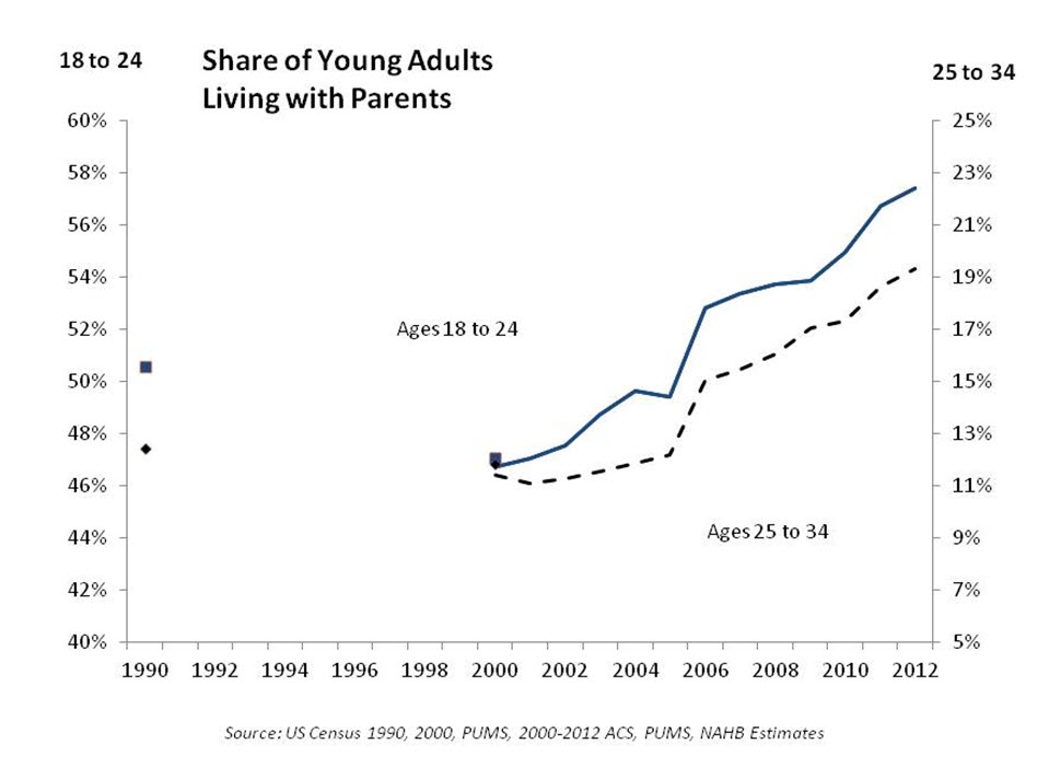 Share of young adults
