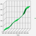 milestone-graph