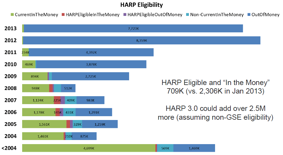 HARP eligability