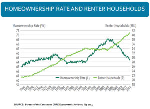 Owner Rate Renter Households 1214