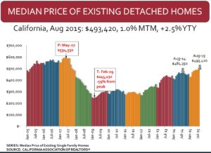 California Home prices 2005-2015