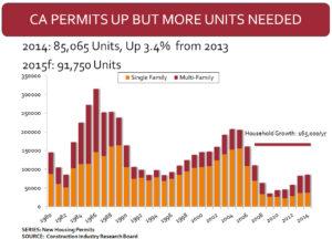 Housing Permits 2015