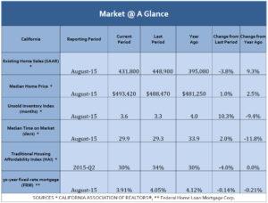 Market at a Glance 0815