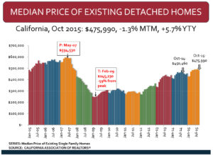 Cal median price Oct15