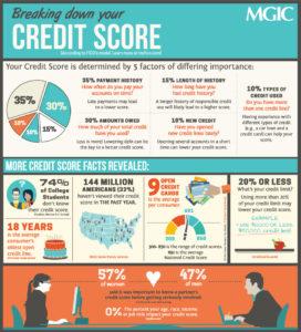 Breaking down your credit score