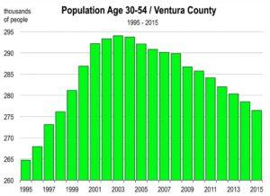 Ventura-Population-2015