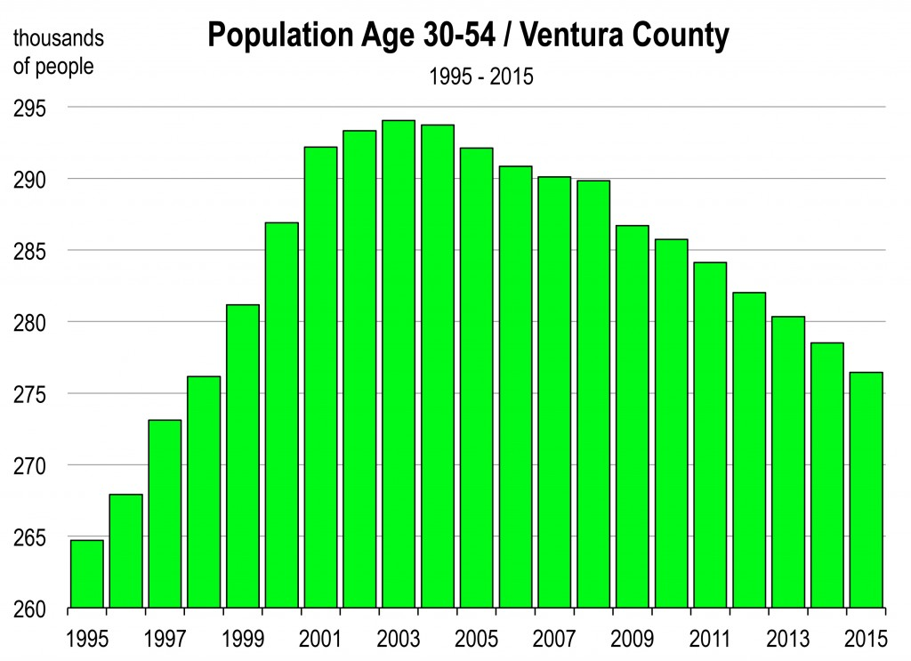 Ventura And Los Angeles Urban Growth Regulations Their