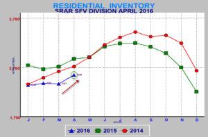 Res Inv April 2016