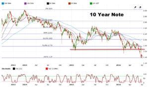 10 yr note2012-2016 6-29-2016 11-57-17 AM