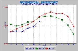 SFV inventory June 2016