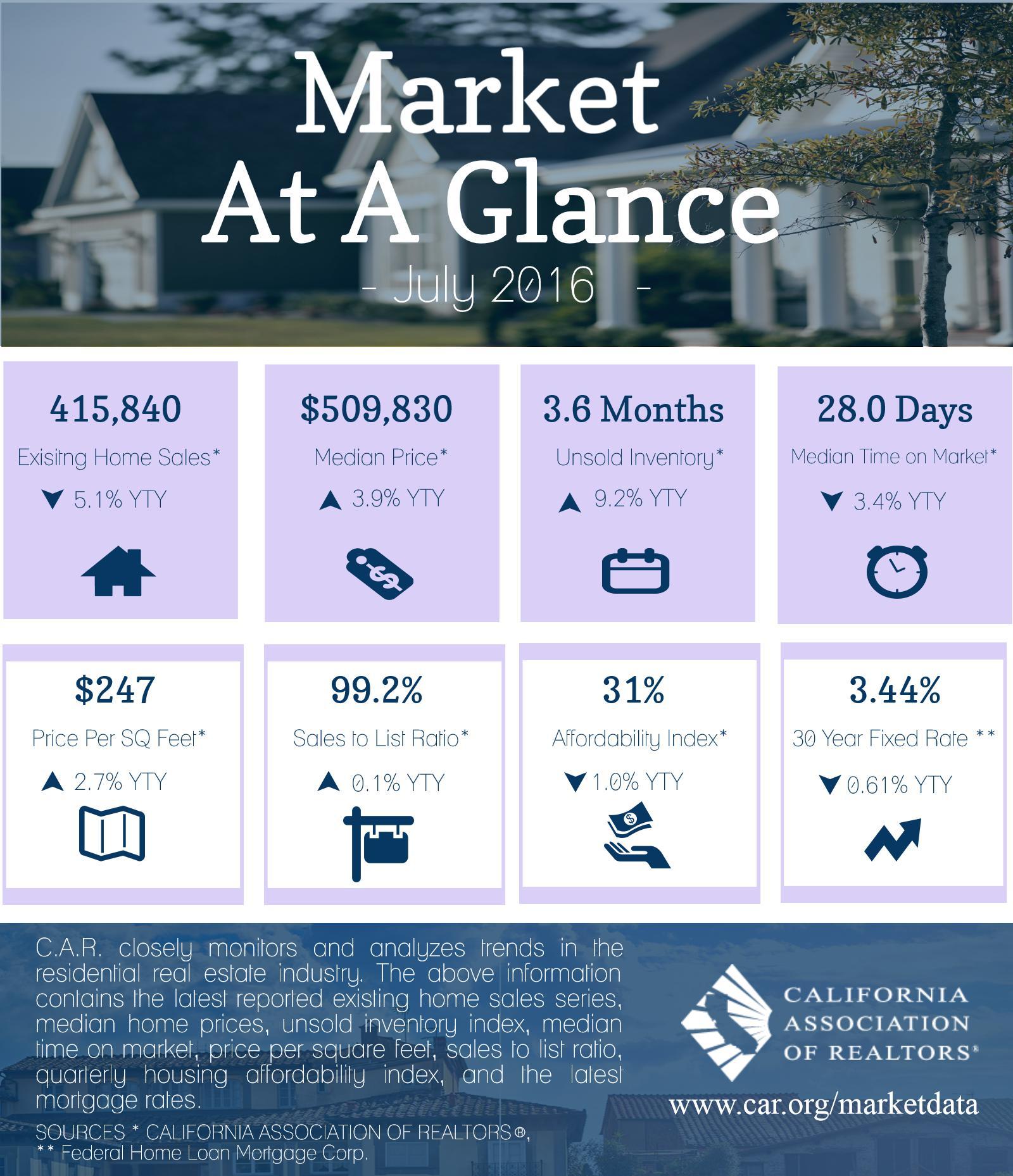 market-at-glance-jul-16