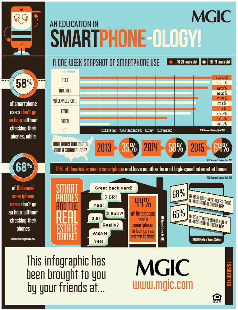 smartphone real estate infographic
