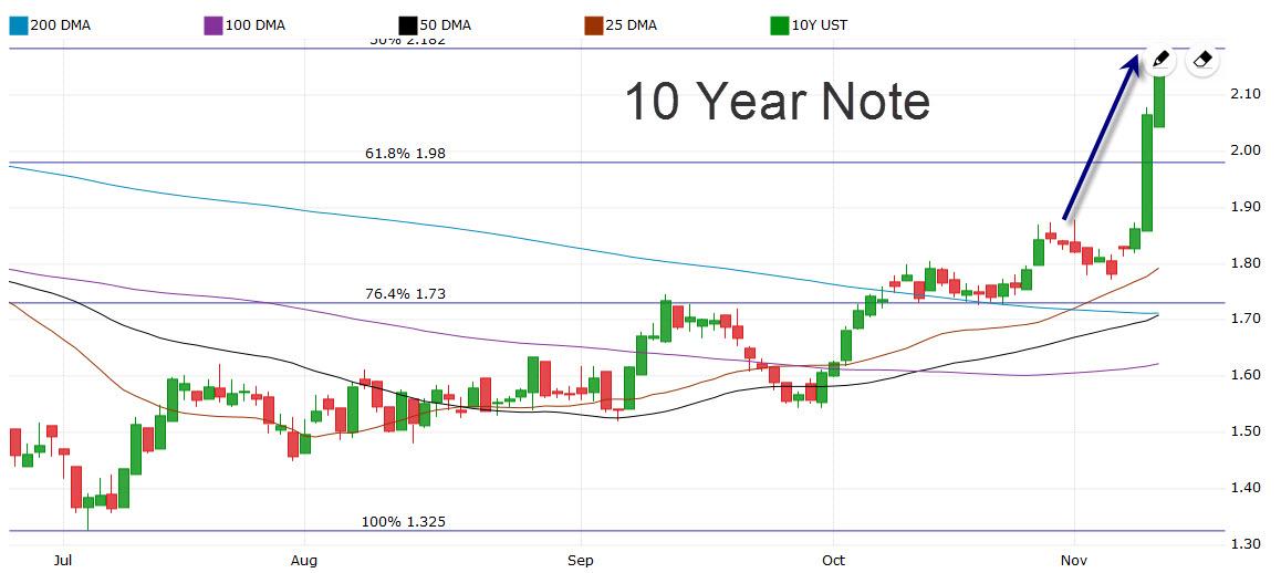 10-yr-note11-10-2016