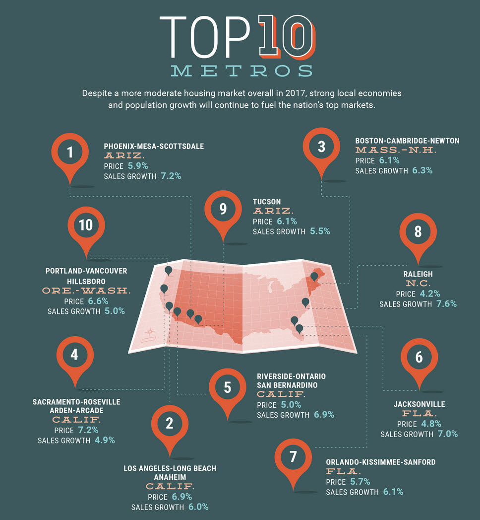 top10-metros-2017