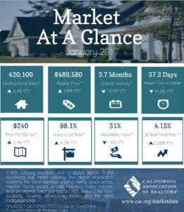 California Real Estate Market at a Glance