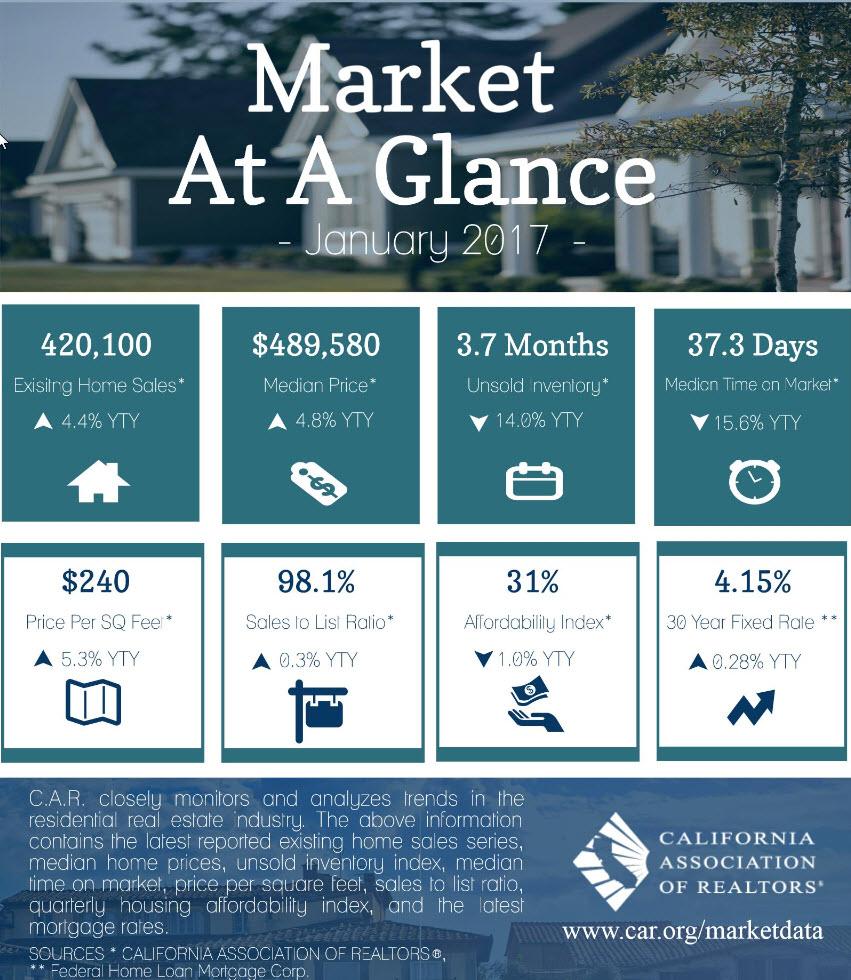 california real estate market at a glance u2013 mres u2013 multi real