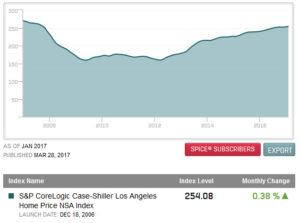 Latest Los Angeles Case-Shiller Home Price Index