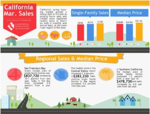 California Single Family Housing Sales by Region March 2017