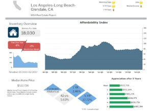 Los Angeles Real Estate Appreciation, Inventory and Affordability Index