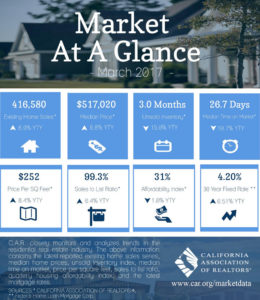 California Real Estate Market at a Glance