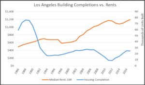 Won't New Housing Construction Reduce Rents? Yes, It's All Supply and Demand