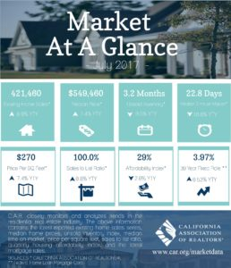 California and Los Angeles Real Estate Market Update