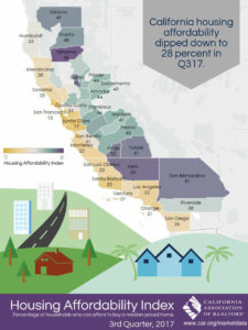 California Housing Affordability 3rd Quarter