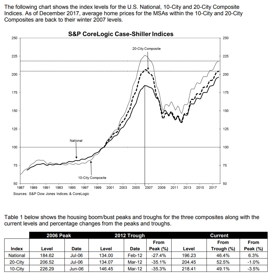 Case Shiller Home Price Index Chart